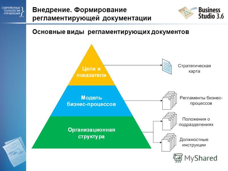 Внедрение. Формирование регламентирующей документации Основные виды регламентирующих документов