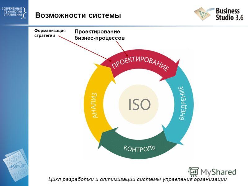 Формализация стратегии Проектирование бизнес-процессов Возможности системы Цикл разработки и оптимизации системы управления организации