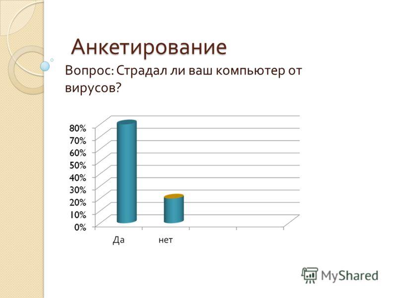 Анкетирование Анкетирование Вопрос : Страдал ли ваш компьютер от вирусов ?