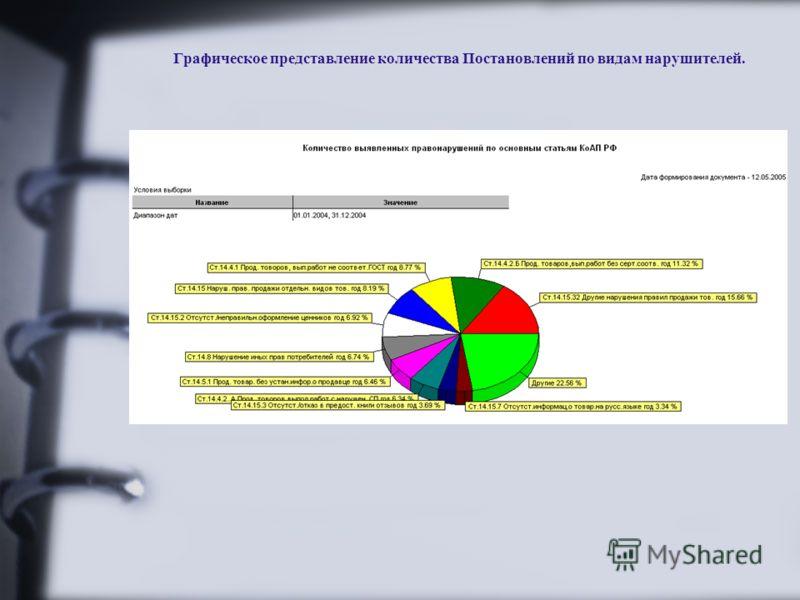 Графическое представление количества Постановлений по видам нарушителей.