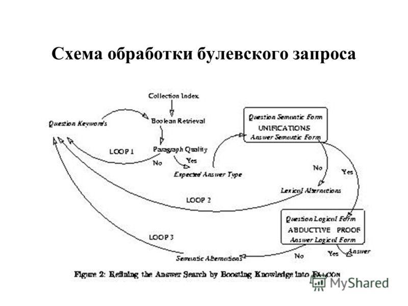 Схема обработки булевского запроса
