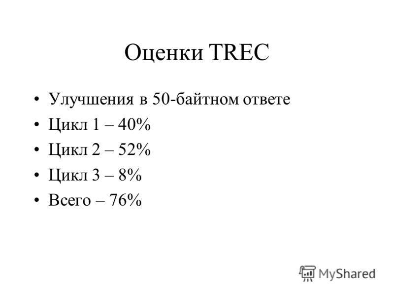 Оценки TREC Улучшения в 50-байтном ответе Цикл 1 – 40% Цикл 2 – 52% Цикл 3 – 8% Всего – 76%