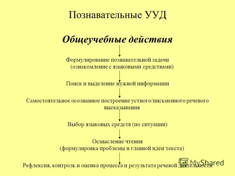 Познавательные УУД Общеучебные действия Формулирование познавательной задачи (ознакомление с языковыми средствами) Поиск и выделение нужной информации Самостоятельное осознанное построение устного/письменного речевого высказывания Выбор языковых сред