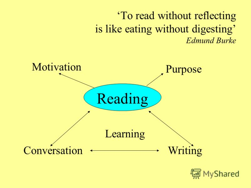 To read without reflecting is like eating without digesting Edmund Burke Reading Motivation Purpose ConversationWriting Learning