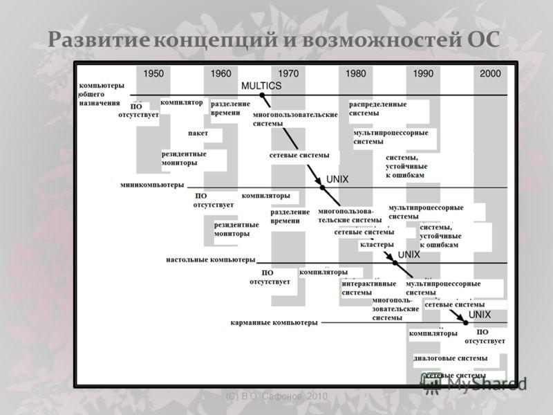 (C) В.О. Сафонов, 2010 Развитие концепций и возможностей ОС
