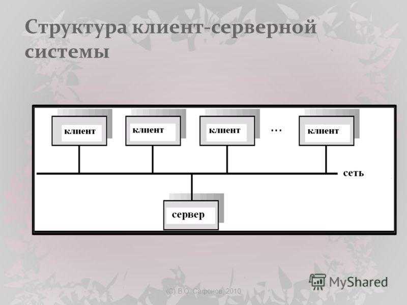 (C) В.О. Сафонов, 2010 Cтруктура клиент-серверной системы