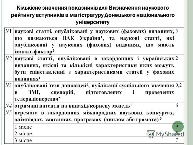 Кількісне значення показників для Визначення наукового рейтингу вступників в магістратуру Донецького національного університету N1N1наукові статті, опубліковані у наукових (фахових) виданнях, що визнаються ВАК України 1, та наукові статті, які опублі