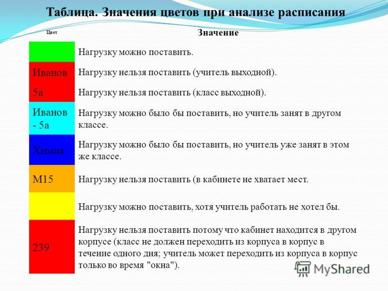 Таблица. Значения цветов при анализе расписания Цвет Значение Нагрузку можно поставить. Иванов Нагрузку нельзя поставить (учитель выходной). 5а Нагрузку нельзя поставить (класс выходной). Иванов - 5а Нагрузку можно было бы поставить, но учитель занят