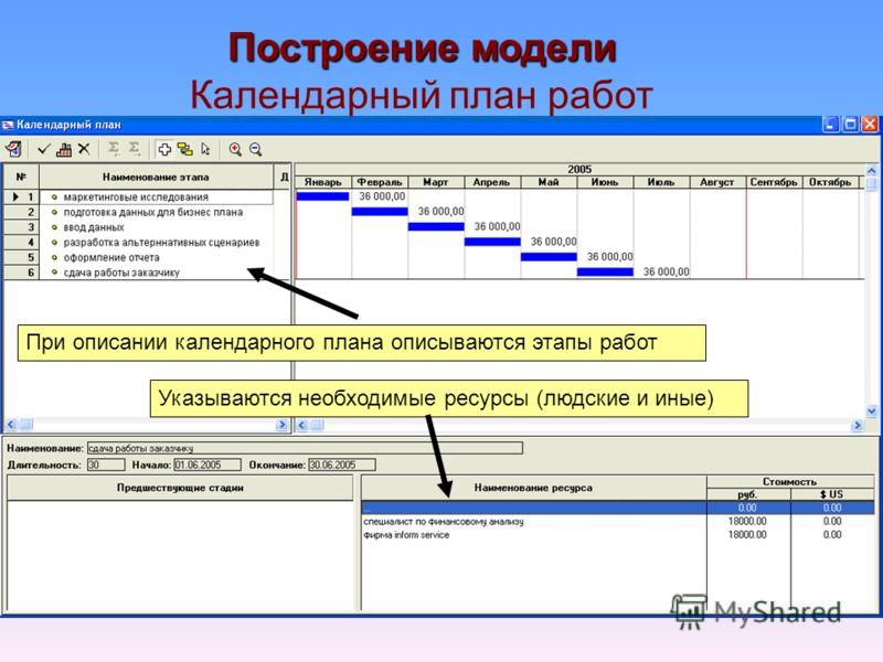 Построение модели Календарный план работ При описании календарного плана описываются этапы работ Указываются необходимые ресурсы (людские и иные)