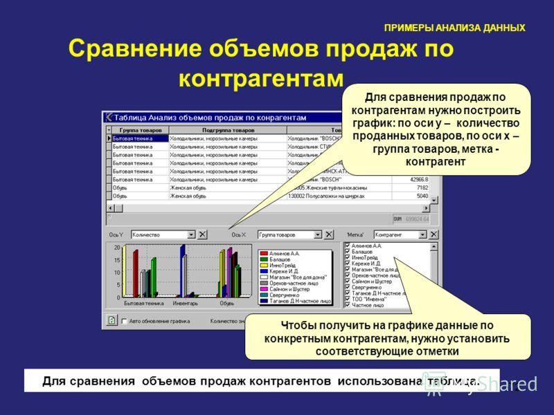 72 Сравнение объемов продаж по контрагентам Чтобы получить на графике данные по конкретным контрагентам, нужно установить соответствующие отметки ПРИМЕРЫ АНАЛИЗА ДАННЫХ Для сравнения объемов продаж контрагентов использована таблица. Для сравнения про
