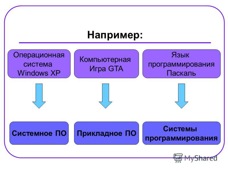 Например: Системное ПО Системы программирования Прикладное ПО Операционная система Windows XP Язык программирования Паскаль Компьютерная Игра GTA