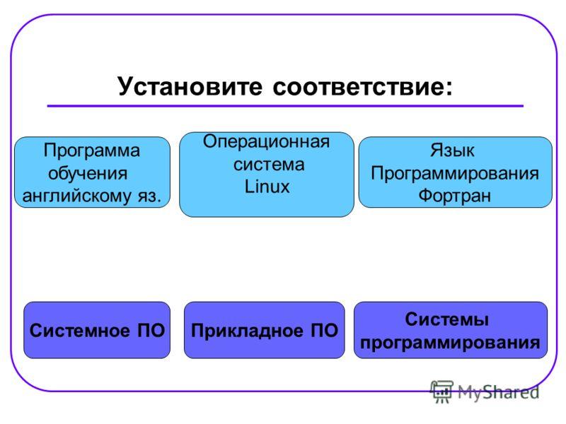 Установите соответствие: Системное ПО Системы программирования Прикладное ПО Программа обучения английскому яз. Язык Программирования Фортран Операционная система Linux