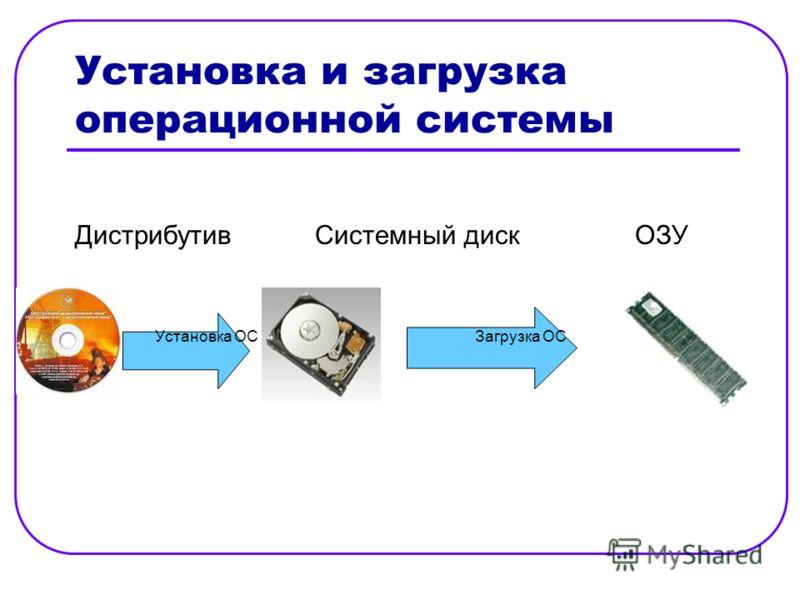 Установка и загрузка операционной системы ДистрибутивСистемный дискОЗУ Установка ОСЗагрузка ОС