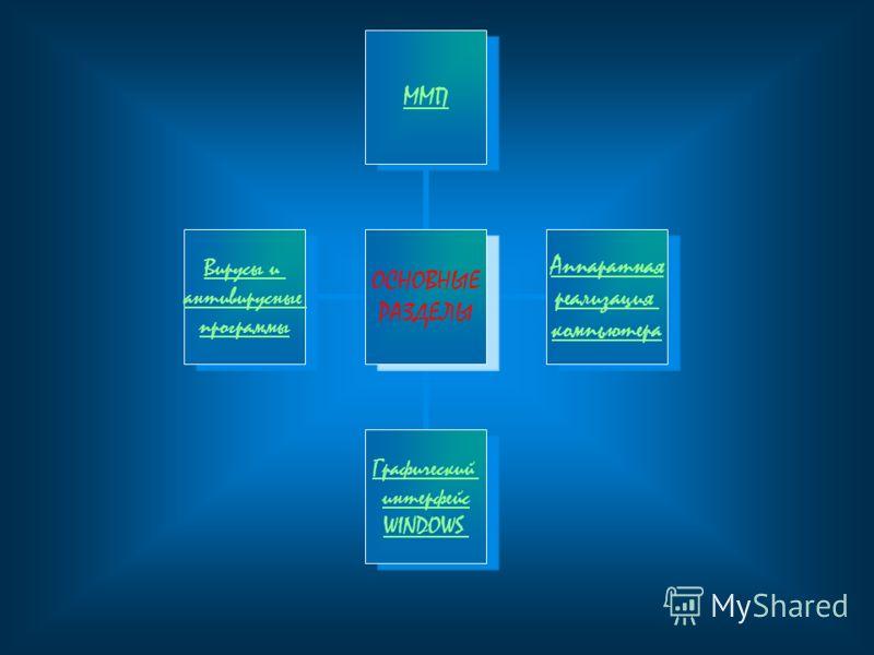 ОСНОВНЫЕ РАЗДЕЛЫ ММП Аппаратная реализация компьютера Графический интерфейс WINDOWS Вирусы и антивирусные программы