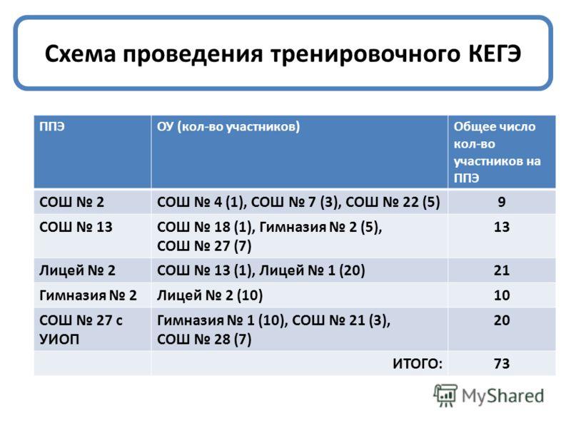 Схема проведения тренировочного КЕГЭ ППЭОУ (кол-во участников)Общее число кол-во участников на ППЭ СОШ 2СОШ 4 (1), СОШ 7 (3), СОШ 22 (5)9 СОШ 13СОШ 18 (1), Гимназия 2 (5), СОШ 27 (7) 13 Лицей 2СОШ 13 (1), Лицей 1 (20)21 Гимназия 2Лицей 2 (10)10 СОШ 2