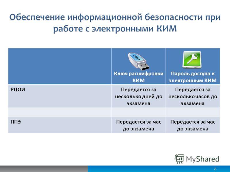 8 Ключ расшифровки КИМ Пароль доступа к электронным КИМ РЦОИПередается за несколько дней до экзамена Передается за несколько часов до экзамена ППЭПередается за час до экзамена