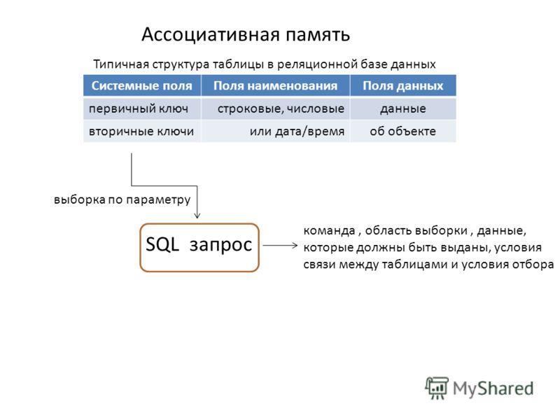 Системные поляПоля наименованияПоля данных первичный ключстроковые, числовыеданные вторичные ключиили дата/времяоб объекте Типичная структура таблицы в реляционной базе данных Ассоциативная память выборка по параметру SQL запрос команда, область выбо