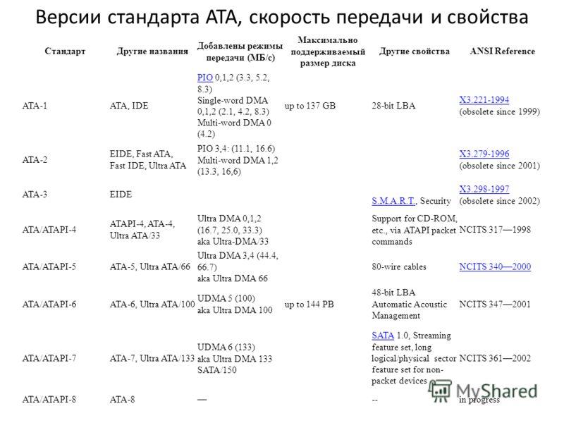 Версии стандарта ATA, скорость передачи и свойства СтандартДругие названия Добавлены режимы передачи (MБ/с) Максимально поддерживаемый размер диска Другие свойстваANSI Reference ATA-1ATA, IDE PIOPIO 0,1,2 (3.3, 5.2, 8.3) Single-word DMA 0,1,2 (2.1, 4