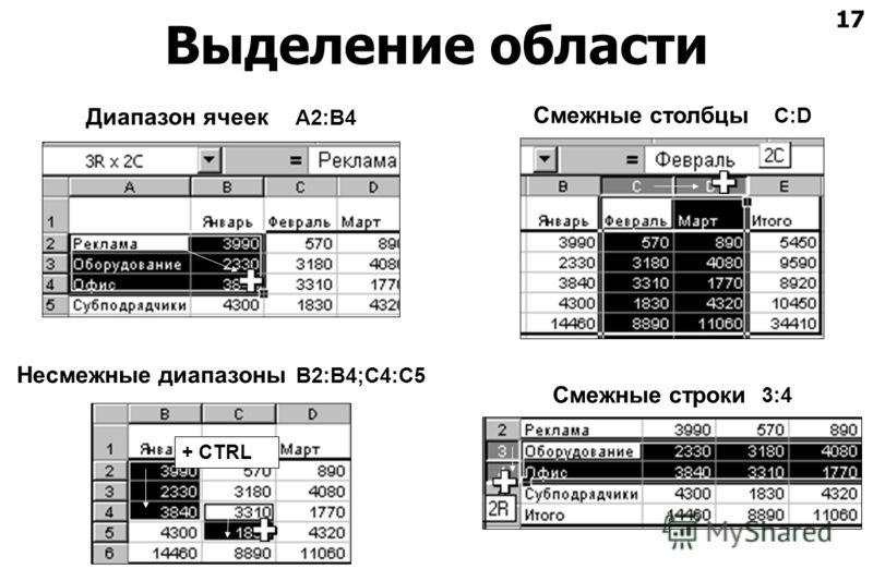 17 Выделение области Диапазон ячеек A2:B4 Смежные столбцы C:D Смежные строки 3:4 Несмежные диапазоны B2:B4;C4:C5 + CTRL