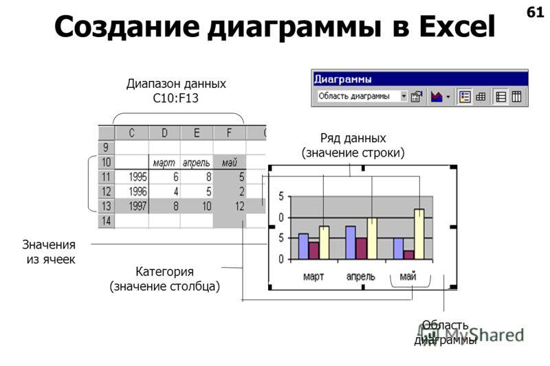 61 Создание диаграммы в Excel Категория (значение столбца) Диапазон данных С10:F13 Значения из ячеек Ряд данных (значение строки) Область диаграммы