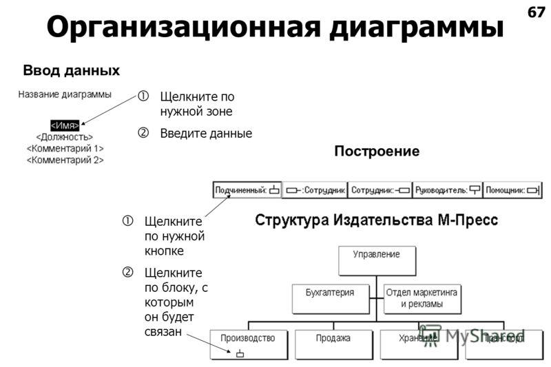 67 Организационная диаграммы Построение Щелкните по нужной кнопке Щелкните по блоку, с которым он будет связан Ввод данных Щелкните по нужной зоне Введите данные