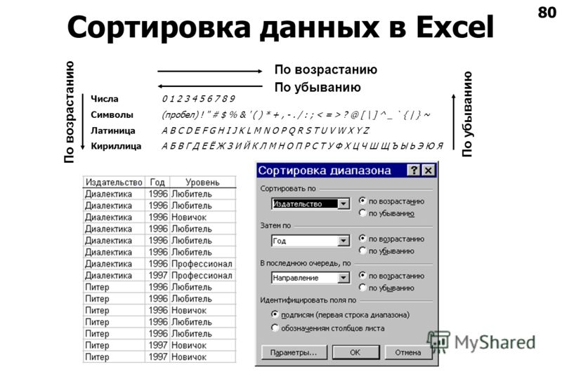 80 Сортировка данных в Excel Числа0 1 2 3 4 5 6 7 8 9 Символы(пробел) !