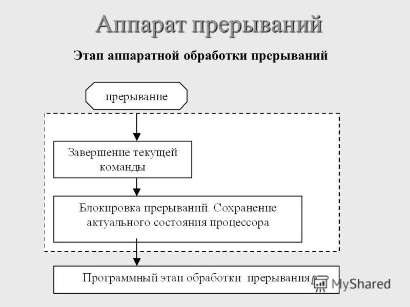 Аппарат прерываний Аппарат прерываний Этап аппаратной обработки прерываний