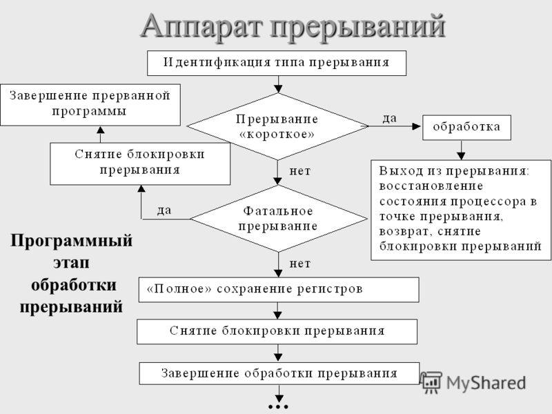 Аппарат прерываний Аппарат прерываний Программный этап обработки прерываний