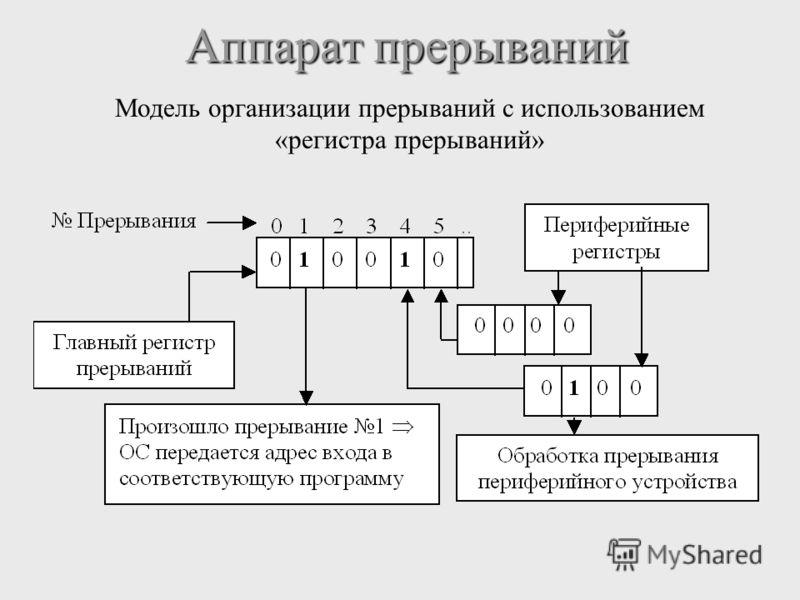 Аппарат прерываний Аппарат прерываний Модель организации прерываний с использованием «регистра прерываний»