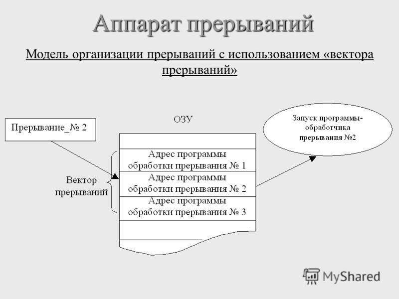 Аппарат прерываний Аппарат прерываний Модель организации прерываний с использованием «вектора прерываний»