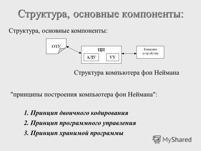 Структура, основные компоненты: Структура компьютера фон Неймана принципы построения компьютера фон Неймана: 1. Принцип двоичного кодирования 2. Принцип программного управления 3. Принцип хранимой программы