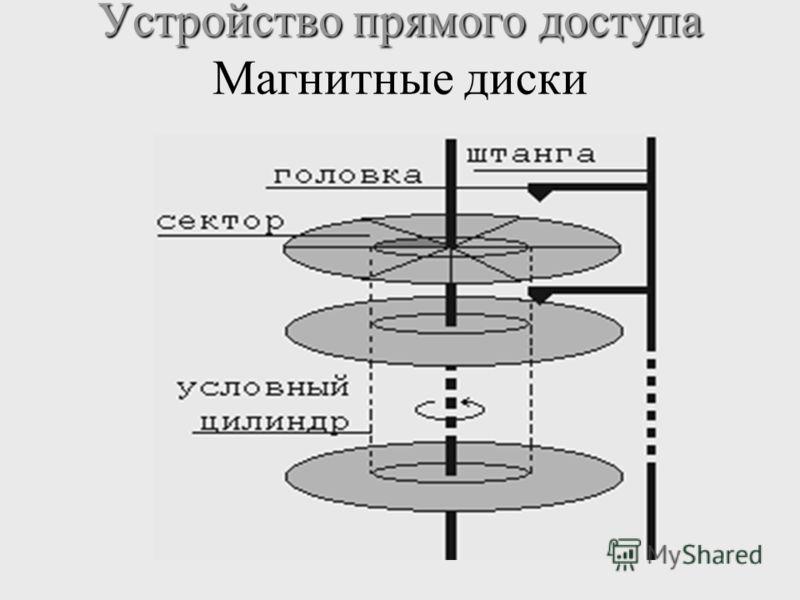 Устройство прямого доступа Устройство прямого доступа Магнитные диски