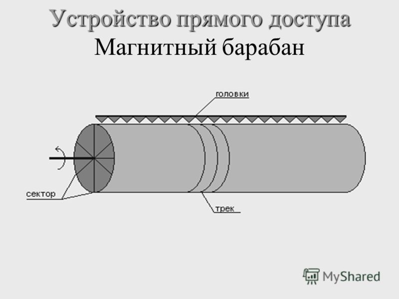Устройство прямого доступа Устройство прямого доступа Магнитный барабан