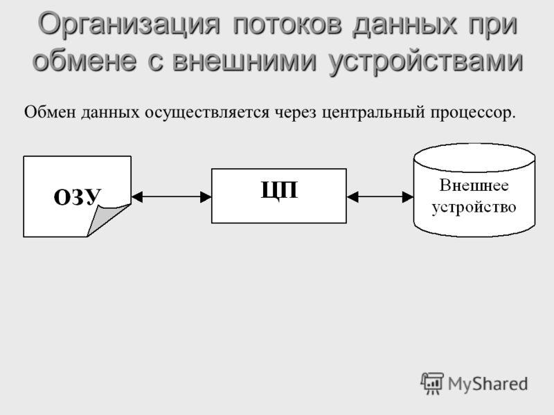Организация потоков данных при обмене с внешними устройствами Обмен данных осуществляется через центральный процессор.