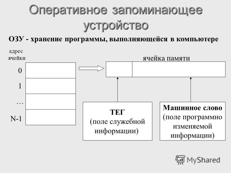 Оперативное запоминающее устройство 0 1 … N-1 адрес ячейки ячейка памяти ОЗУ - хранение программы, выполняющейся в компьютере ТЕГ (поле служебной информации) Машинное слово (поле программно изменяемой информации)