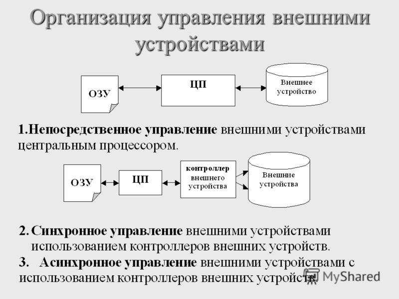 Организация управления внешними устройствами