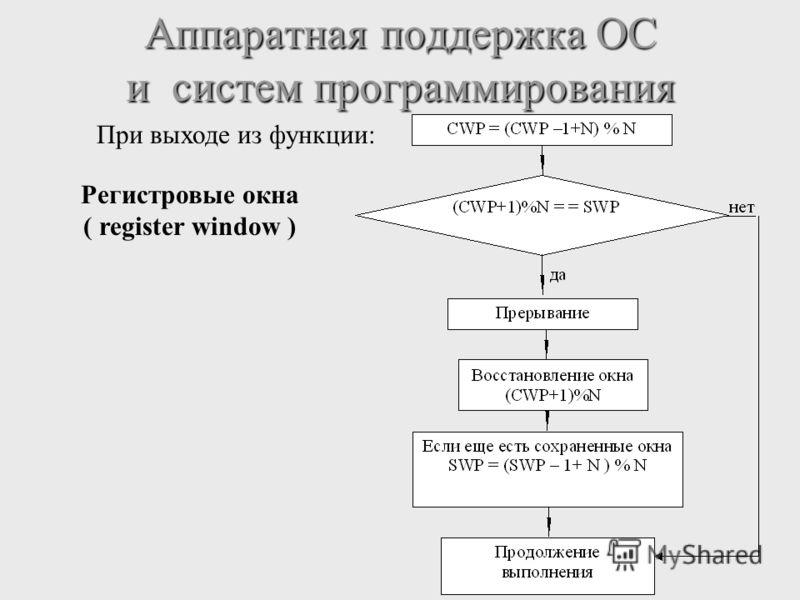 Аппаратная поддержка ОС и систем программирования Регистровые окна ( register window ) При выходе из функции: