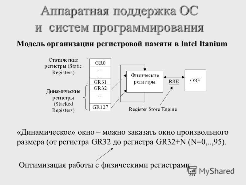Аппаратная поддержка ОС и систем программирования Модель организации регистровой памяти в Intel Itanium «Динамическое» окно – можно заказать окно произвольного размера (от регистра GR32 до регистра GR32+N (N=0,..,95). Оптимизация работы с физическими