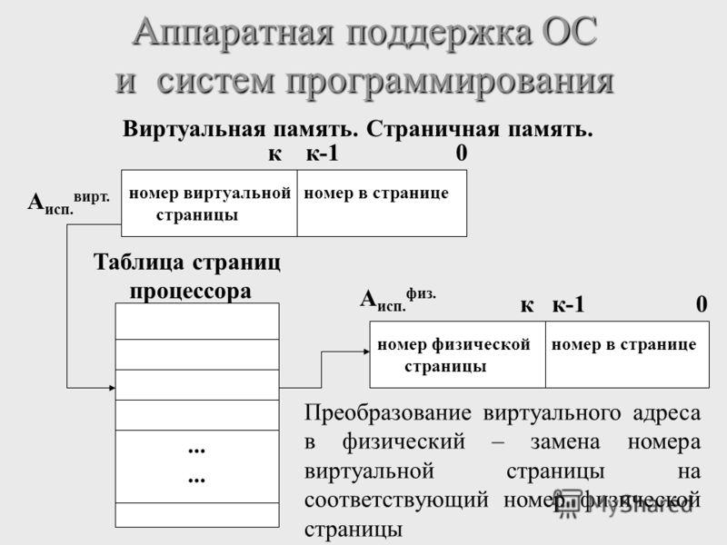 Аппаратная поддержка ОС и систем программирования Виртуальная память. Страничная память. номер виртуальной номер в странице страницы А исп. вирт. к к-1 0... Таблица страниц процессора А исп. физ. к к-1 0 номер физической номер в странице страницы Пре