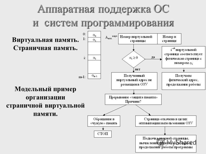 Аппаратная поддержка ОС и систем программирования Виртуальная память. Страничная память. Модельный пример организации страничной виртуальной памяти.