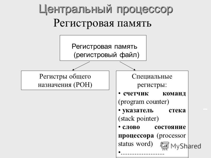 Центральный процессор Регистровая память (регистровый файл) Регистры общего назначения (РОН) Специальные регистры: счетчик команд (program counter) указатель стека (stack pointer) слово состояние процессора (processor status word)....................
