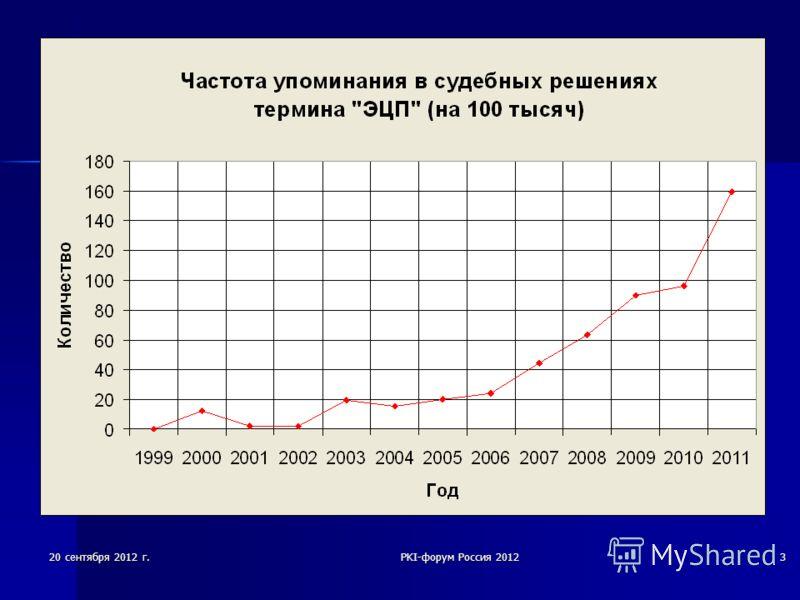 20 сентября 2012 г.PKI-форум Россия 20123