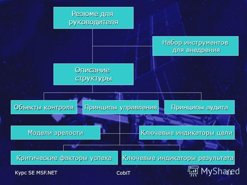 Курс SE MSF.NET CobiT 11 Резюме для руководителя Описаниеструктуры Объекты контроля Принципы управления Принципы аудита Модели зрелости Критические факторы успеха Ключевые индикаторы цели Ключевые индикаторы результата Набор инструментов для внедрени