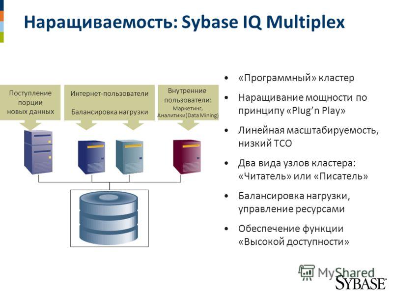 Наращиваемость: Sybase IQ Multiplex «Программный» кластер Наращивание мощности по принципу «Plugn Play» Линейная масштабируемость, низкий TCO Два вида узлов кластера: «Читатель» или «Писатель» Балансировка нагрузки, управление ресурсами Обеспечение ф