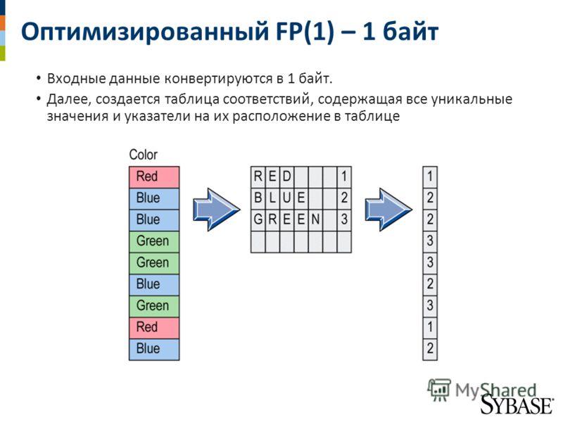 Оптимизированный FP(1) – 1 байт Входные данные конвертируются в 1 байт. Далее, создается таблица соответствий, содержащая все уникальные значения и указатели на их расположение в таблице