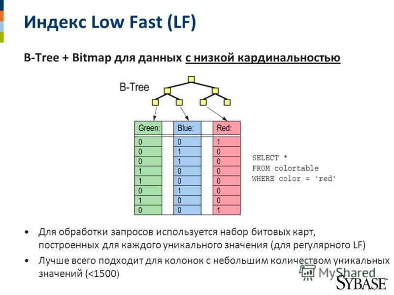 Индекс Low Fast (LF) B-Tree + Bitmap для данных с низкой кардинальностью Для обработки запросов используется набор битовых карт, построенных для каждого уникального значения (для регулярного LF) Лучше всего подходит для колонок с небольшим количество