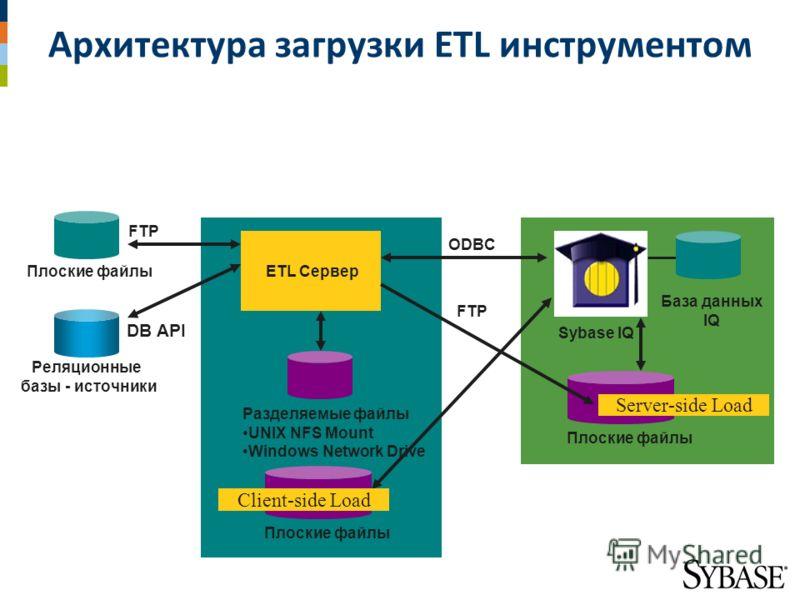 Реляционные базы - источники База данных IQ Плоские файлы Sybase IQ Разделяемые файлы UNIX NFS Mount Windows Network Drive ETL Сервер DB API FTP ODBC Плоские файлы Client-side Load Server-side Load Архитектура загрузки ETL инструментом