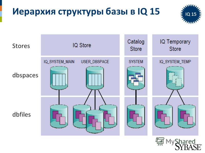Иерархия структуры базы в IQ 15 Stores dbspaces dbfiles IQ 15