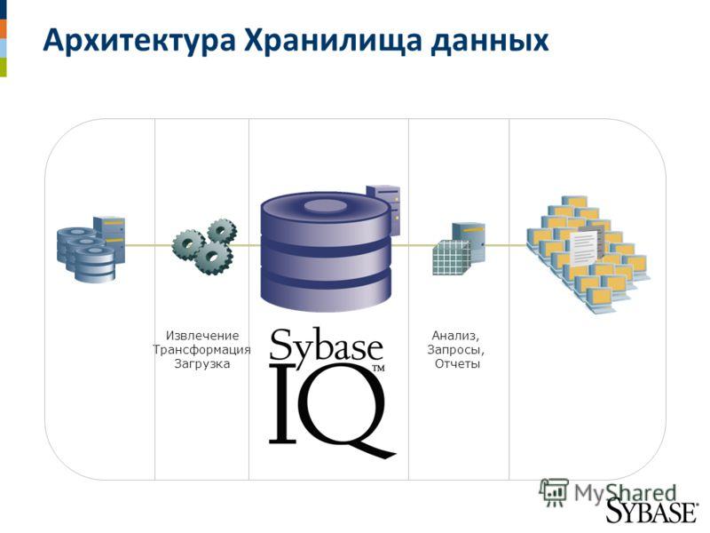 Архитектура Хранилища данных Base décisionnelle Data Warehouse Data Marts Извлечение Трансформация Загрузка Анализ, Запросы, Отчеты