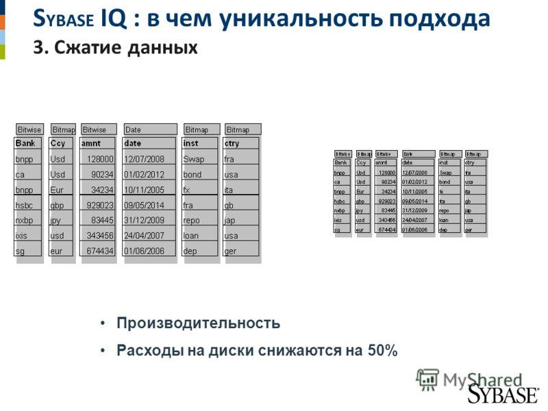 S YBASE IQ : в чем уникальность подхода 3. Сжатие данных Производительность Расходы на диски снижаются на 50%